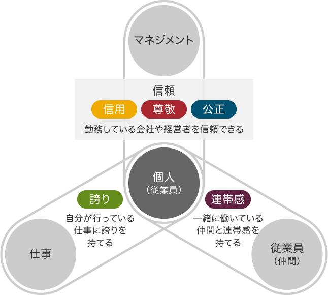 従業員の「働きがい」を構成する5つの要素