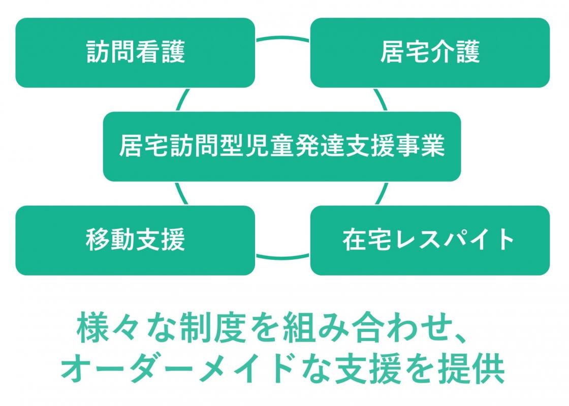 制度を組み合わせる図(緑)