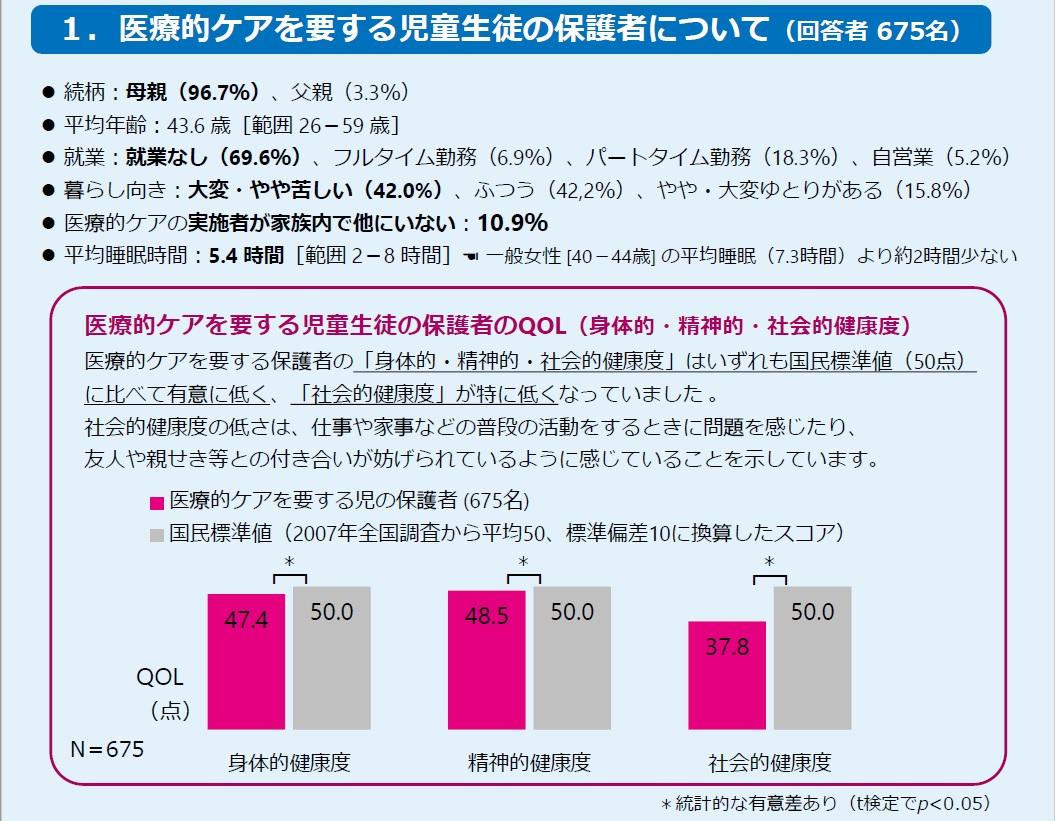 出典:東京大学家族看護学分野 上別府研究室「医療的ケアを要する児童生徒の保護者のレスパイトとQOL(生活の質)に関する調査」