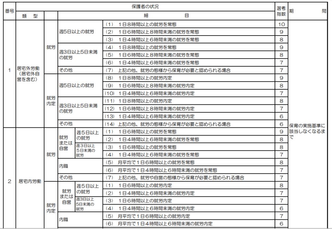 千代田区保育の点数