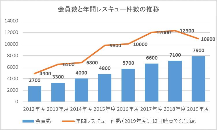 会員数と年間レスキュー件数の推移